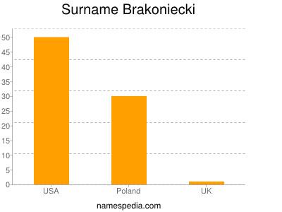 Surname Brakoniecki