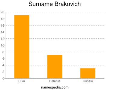 Surname Brakovich