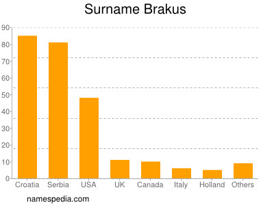 Surname Brakus