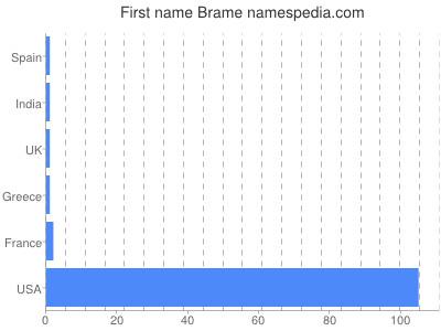 Given name Brame