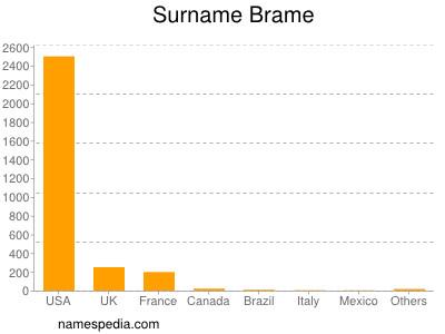 Surname Brame