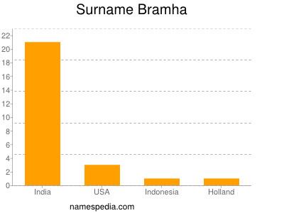 Surname Bramha