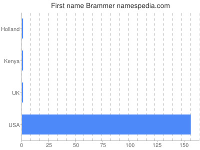 Given name Brammer