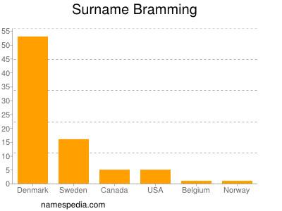 Surname Bramming