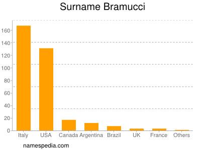 Surname Bramucci