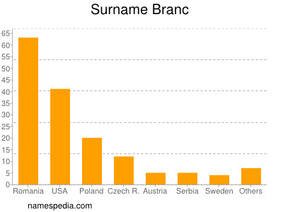 Surname Branc