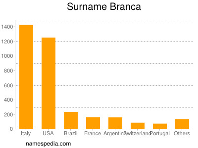 Surname Branca