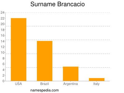 Surname Brancacio