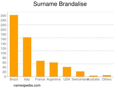 Surname Brandalise