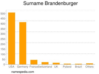 Surname Brandenburger