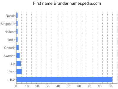 Given name Brander