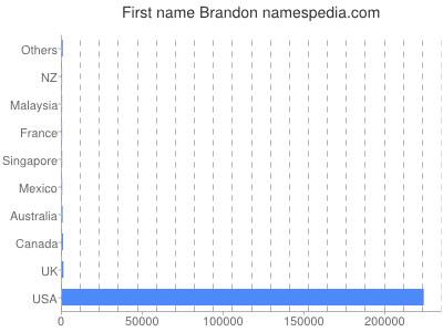 Given name Brandon