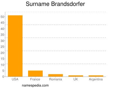 Surname Brandsdorfer