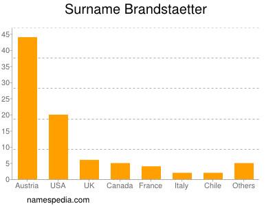 Surname Brandstaetter