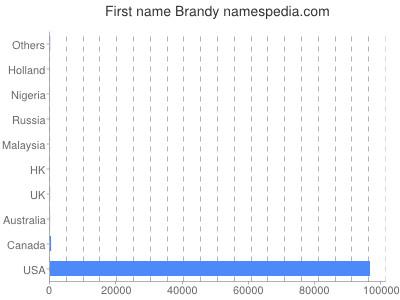 Given name Brandy
