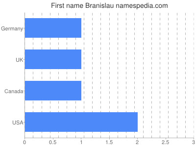Given name Branislau