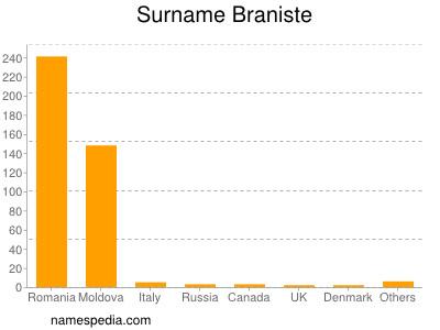 Surname Braniste