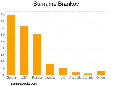 Surname Brankov