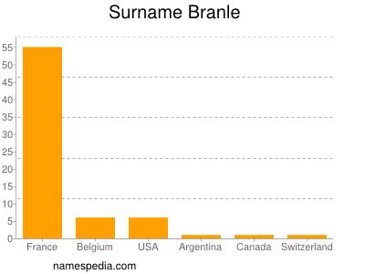 Surname Branle