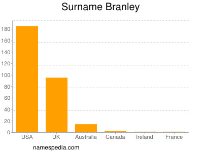 Surname Branley