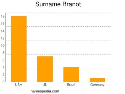 Surname Branot