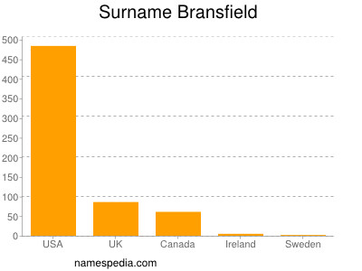 Surname Bransfield