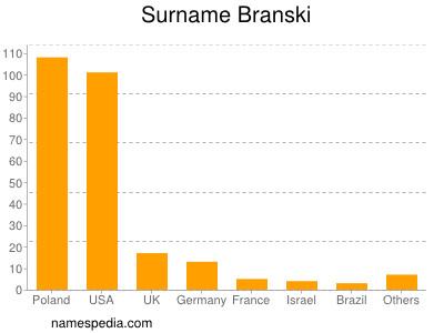 Surname Branski
