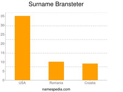 Surname Bransteter