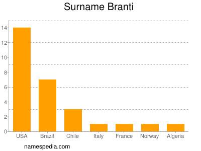 Surname Branti