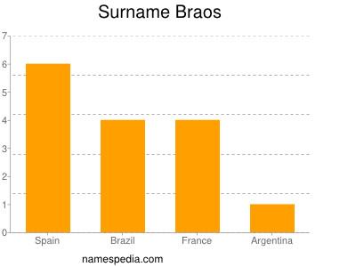 Surname Braos