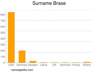 Surname Brase