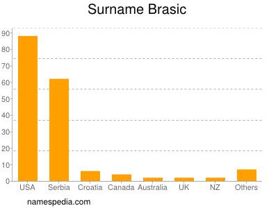 Surname Brasic
