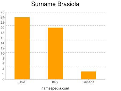 Surname Brasiola