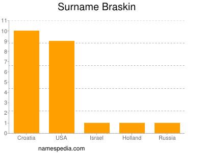 Surname Braskin
