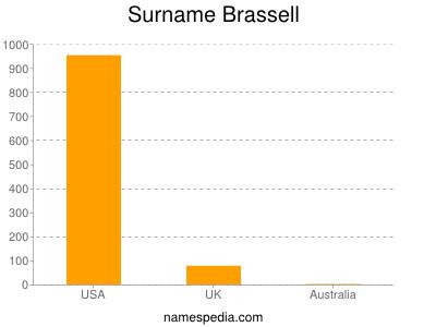 Surname Brassell