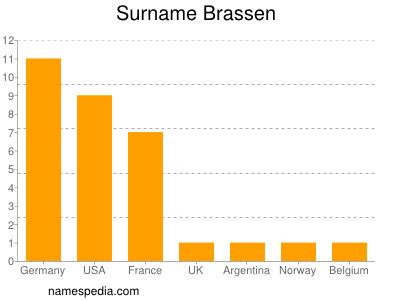Surname Brassen