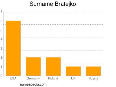 Surname Bratejko