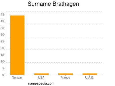 Surname Brathagen
