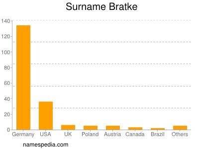 Surname Bratke