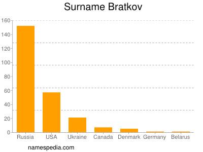 Surname Bratkov