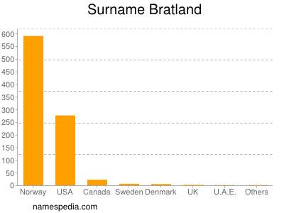 Surname Bratland