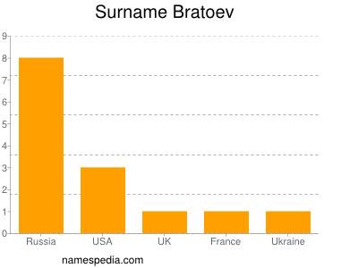 Surname Bratoev