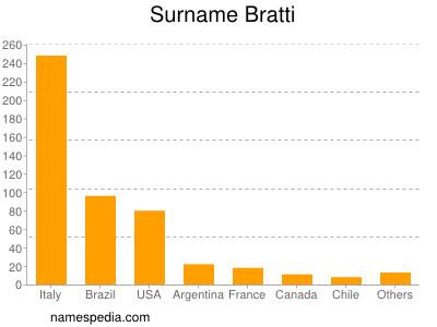 Surname Bratti
