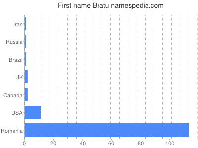 Given name Bratu