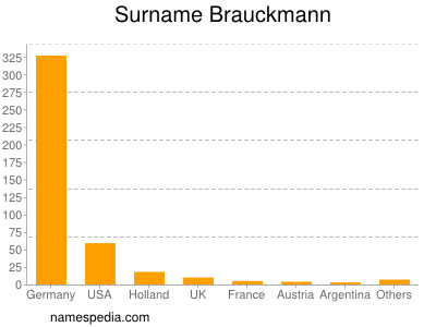Surname Brauckmann