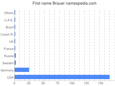 Given name Brauer