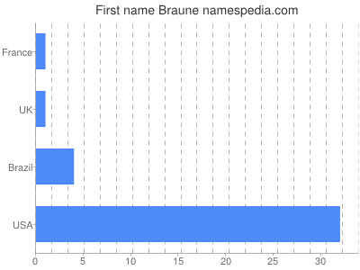 Given name Braune