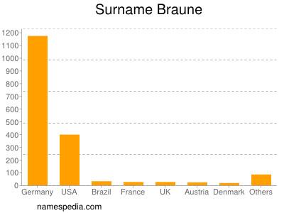 Surname Braune
