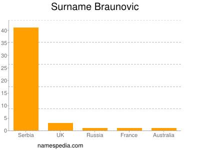 Surname Braunovic