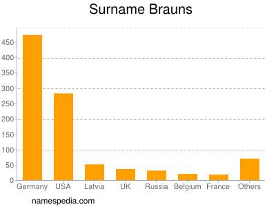 Surname Brauns